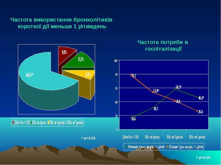 Частота використання бронхолітиків короткої дії меньше 1 р\тиждень *-р