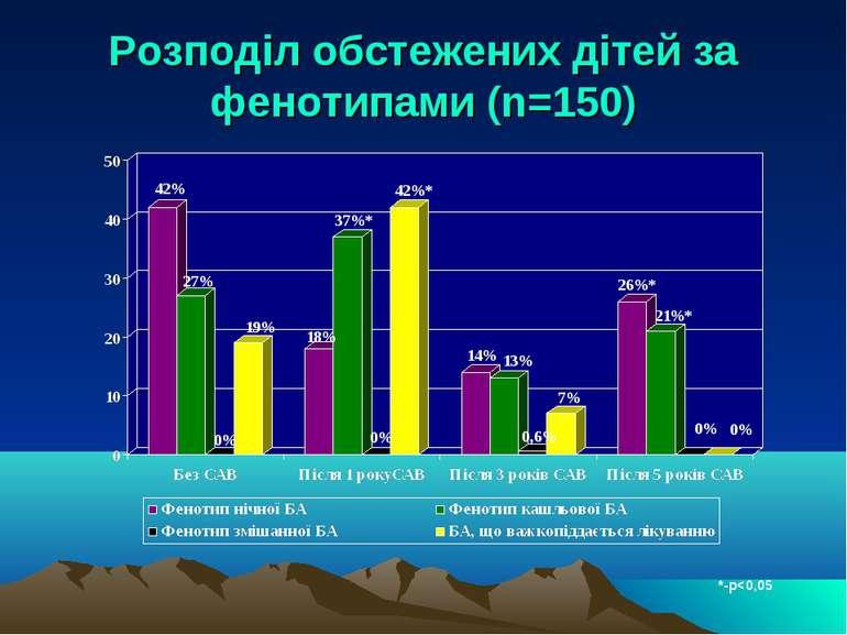 Розподіл обстежених дітей за фенотипами (n=150) *-р
