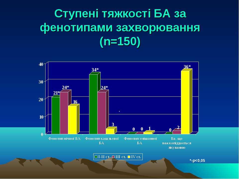 Ступені тяжкості БА за фенотипами захворювання (n=150) *-р