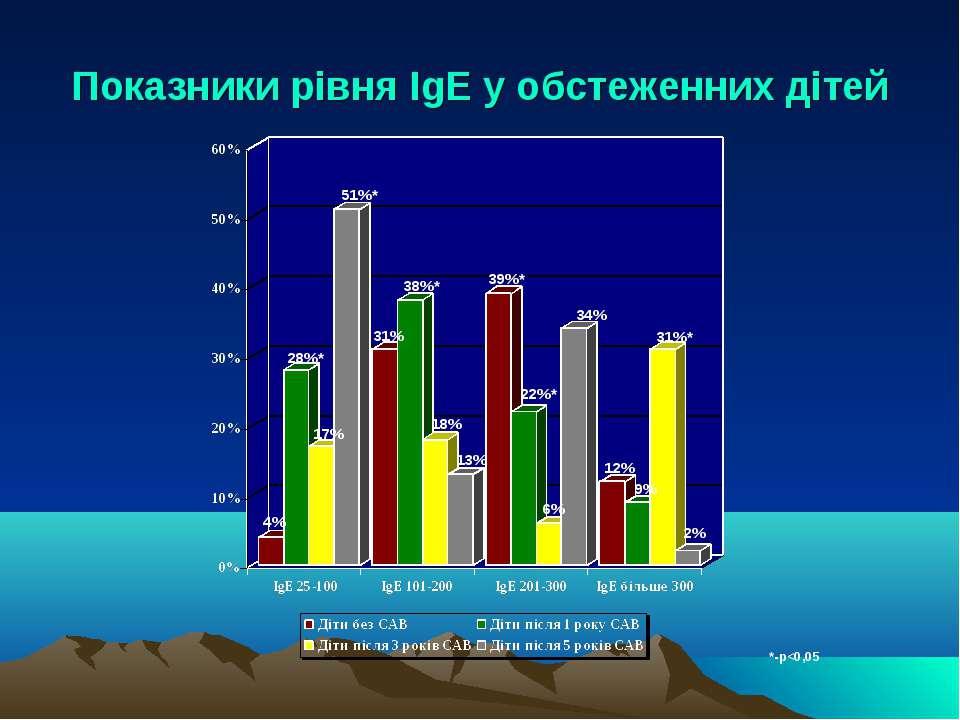 Показники рівня IgЕ у обстеженних дітей *-р
