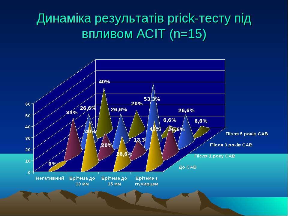 Динаміка результатів priсk-тесту під впливом АСІТ (n=15)