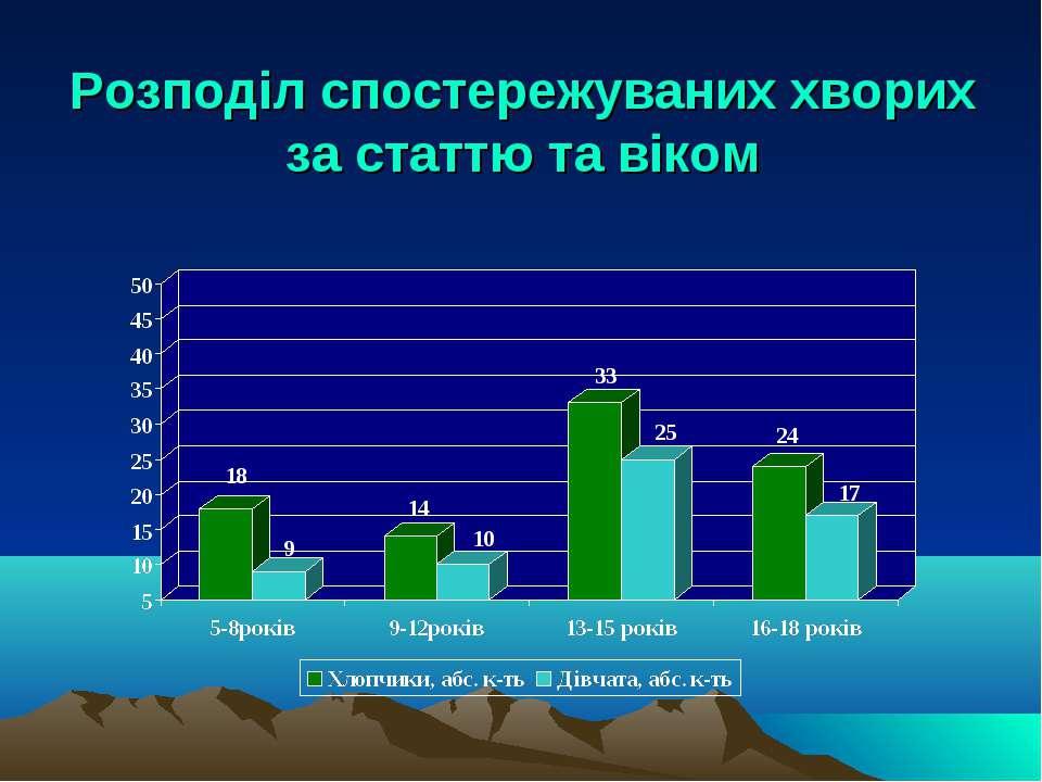 Розподіл спостережуваних хворих за статтю та віком