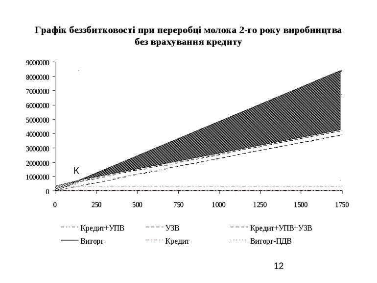 Графік беззбитковості при переробці молока 2-го року виробництва без врахуван...
