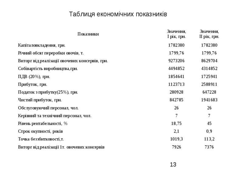 Таблиця економічних показників