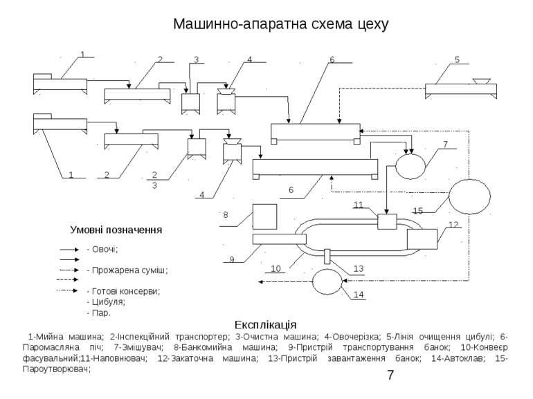Машинно-апаратна схема цеху Експлікація 1-Мийна машина; 2-Інспекційний трансп...