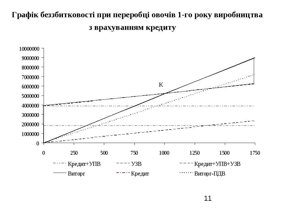 Графік беззбитковості при переробці овочів 1-го року виробництва з врахування...