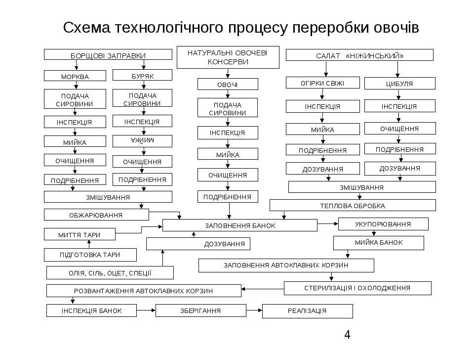 Схема технологічного процесу переробки овочів