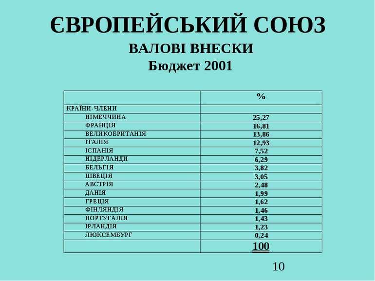 ЄВРОПЕЙСЬКИЙ СОЮЗ ВАЛОВІ ВНЕСКИ Бюджет 2001