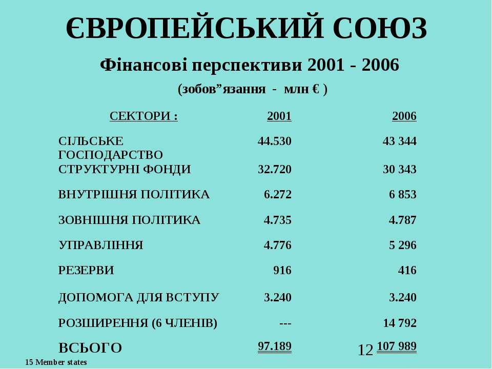 """ЄВРОПЕЙСЬКИЙ СОЮЗ Фінансові перспективи 2001 - 2006 (зобов""""язання - млн € ) 1..."""