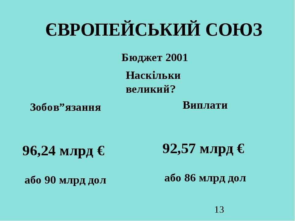 """ЄВРОПЕЙСЬКИЙ СОЮЗ Бюджет 2001 Наскільки великий? Зобов""""язання 96,24 млрд € аб..."""