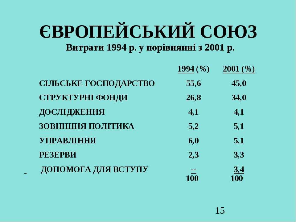 ЄВРОПЕЙСЬКИЙ СОЮЗ Витрати 1994 р. у порівнянні з 2001 р.