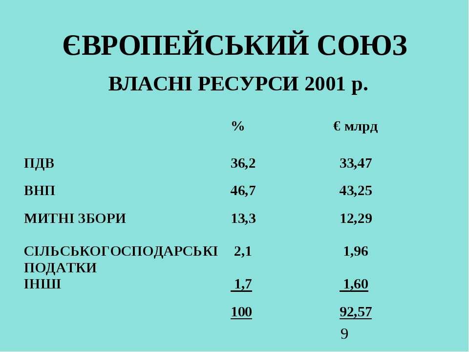 ЄВРОПЕЙСЬКИЙ СОЮЗ ВЛАСНІ РЕСУРСИ 2001 р.