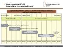 """Фази процесу ДПП (II) (План дій та календарний план) """"Процес закупівель"""" для ..."""