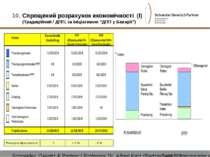 """Спрощений розрахунок економічності (I) (Традиційний / ДПП; за ініціативою """"ДП..."""