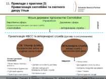 Приклади з практики (3) Приватизація скотобійні та скотного двору Ульм Schnei...