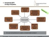 Список цілей Податкова оптимізація Посилення економічної привабливості терито...