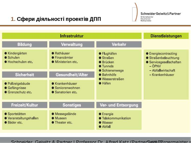 1. Сфери діяльності проектів ДПП Schneider, Geiwitz & Partner | Professor Dr....