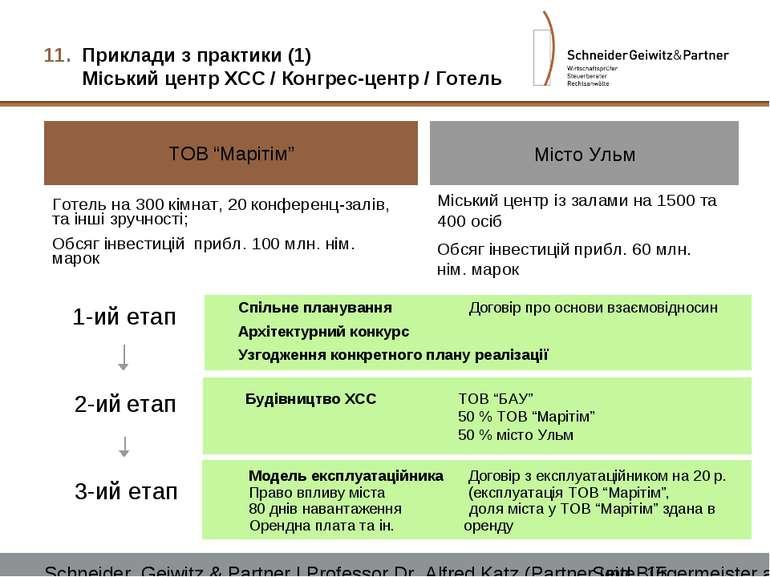 """Приклади з практики (1) Міський центр ХСС / Конгрес-центр / Готель ТОВ """"Маріт..."""