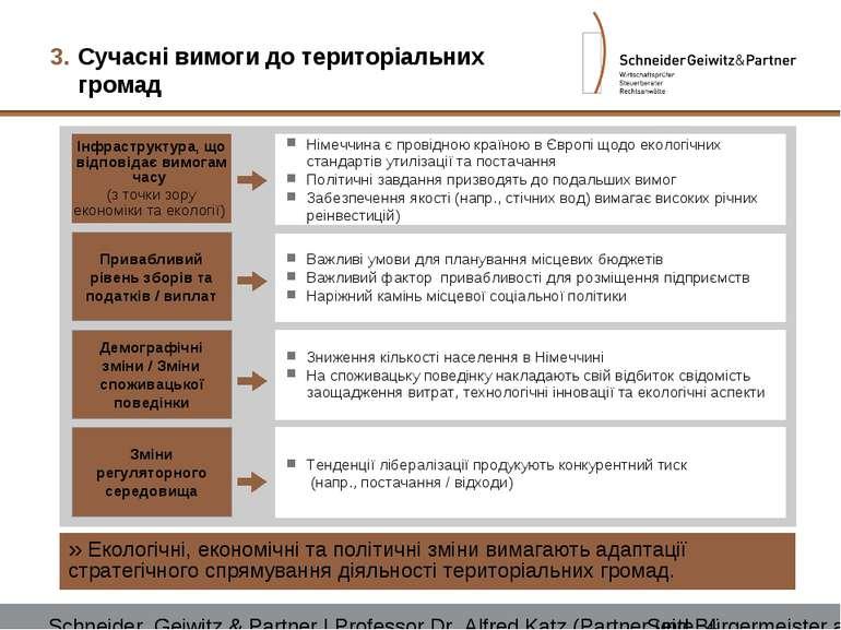 Сучасні вимоги до територіальних громад Екологічні, економічні та політичні з...