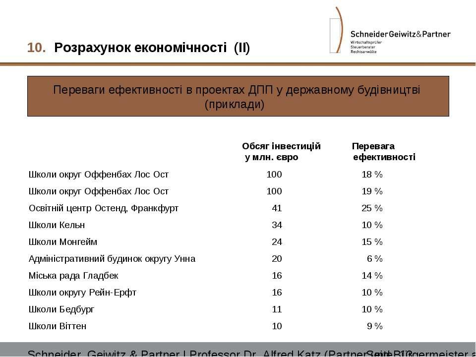 Розрахунок економічності (II) Переваги ефективності в проектах ДПП у державно...