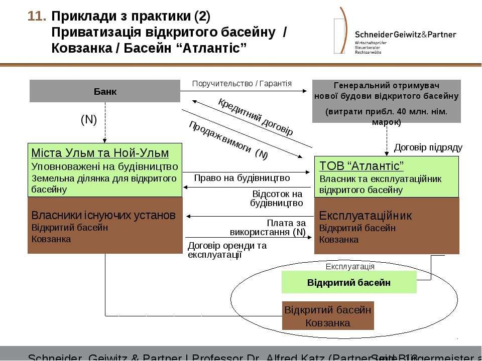 """Приклади з практики (2) Приватизація відкритого басейну / Ковзанка / Басейн """"..."""