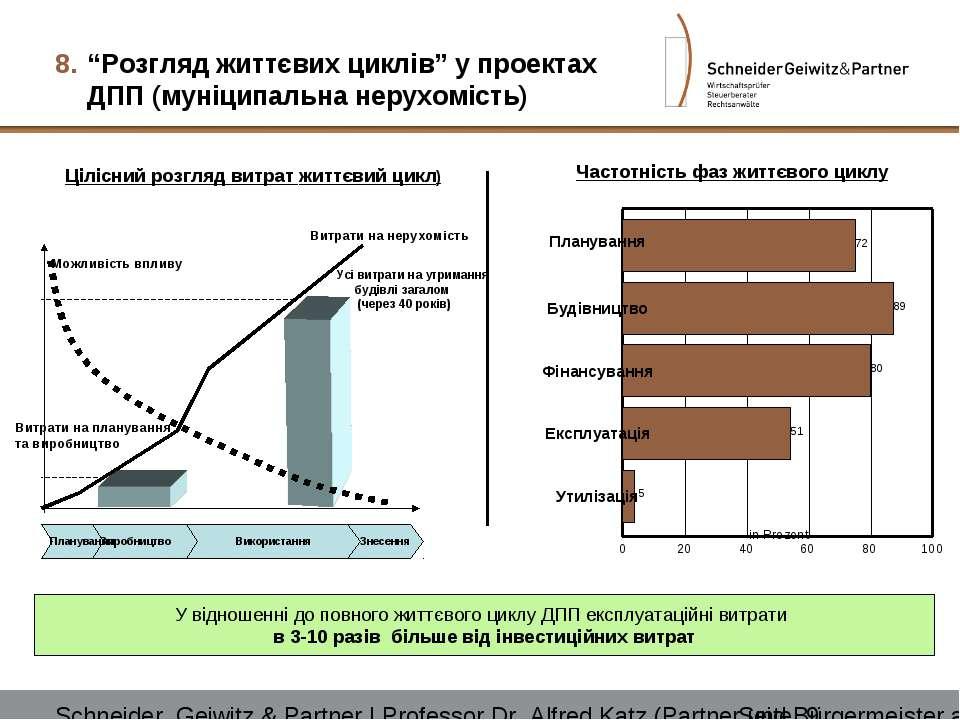 """""""Розгляд життєвих циклів"""" у проектах ДПП (муніципальна нерухомість) У відноше..."""