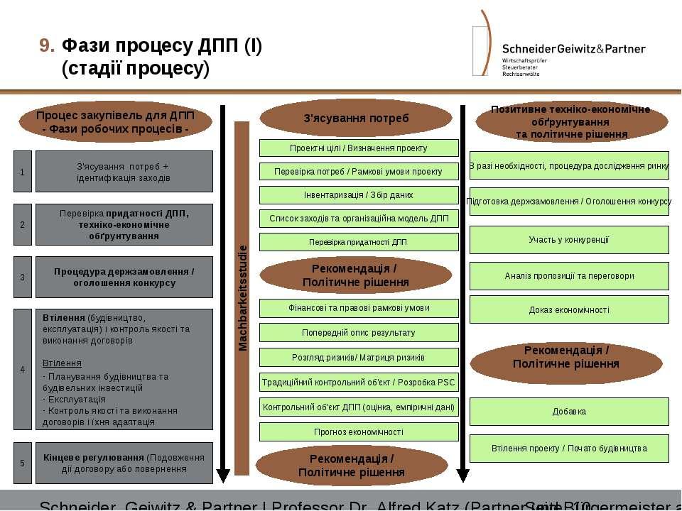 Фази процесу ДПП (I) (стадії процесу) З'ясування потреб Machbarkeitsstudie Ре...