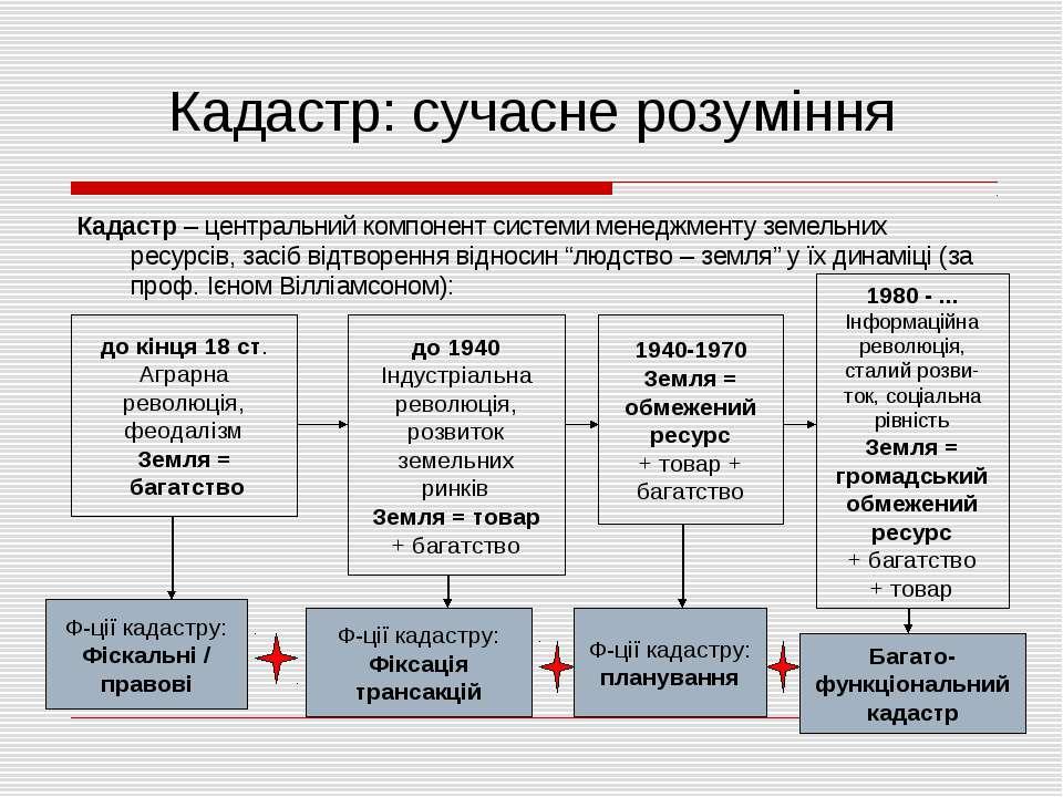 Кадастр: сучасне розуміння Кадастр – центральний компонент системи менеджмент...