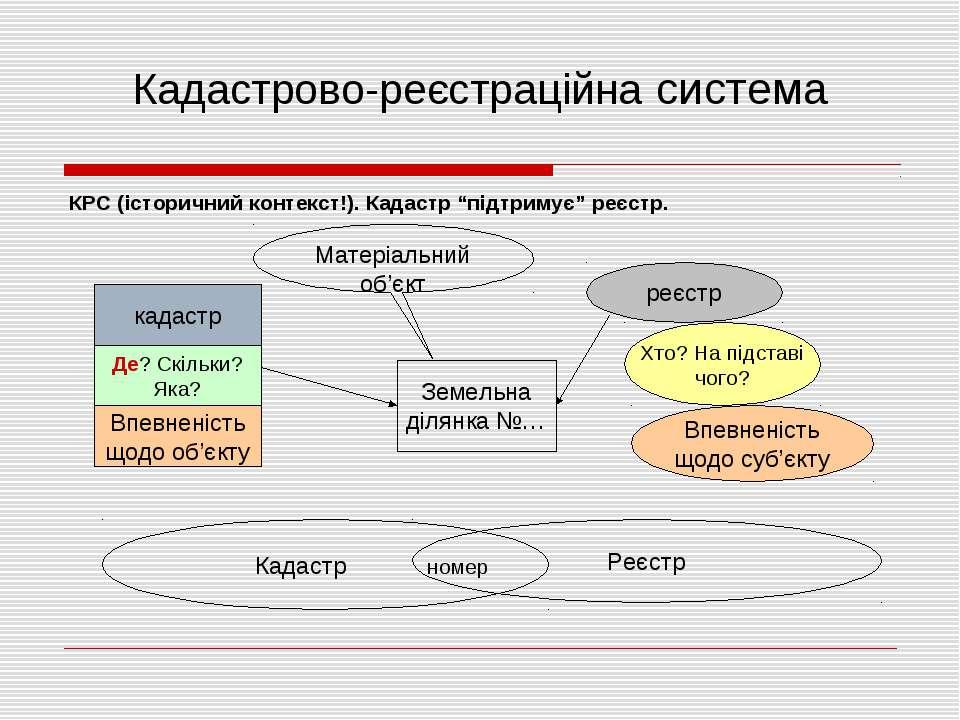 """Кадастрово-реєстраційна система КРС (історичний контекст!). Кадастр """"підтриму..."""