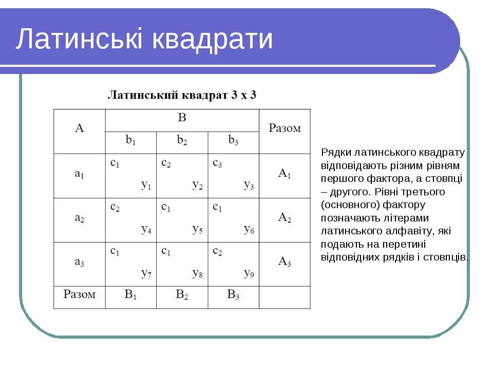 Латинські квадрати Рядки латинського квадрату відповідають різним рівням перш...