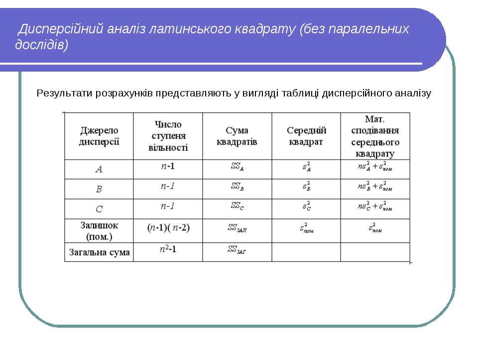Дисперсійний аналіз латинського квадрату (без паралельних дослідів) Результат...