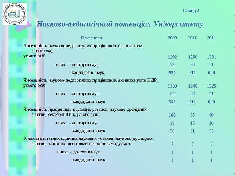 Слайд 2 Науково-педагогічний потенціал Університету Показники 2009 2010 2011 ...