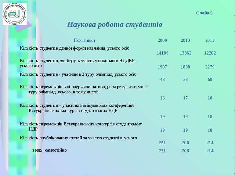 Слайд 5 Наукова робота студентів Показники 2009 2010 2011 Кількість студентів...