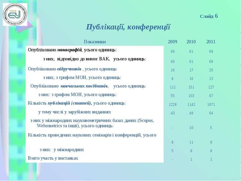 Слайд 6 Публікації, конференції Показники 2009 2010 2011 Опубліковано моногра...