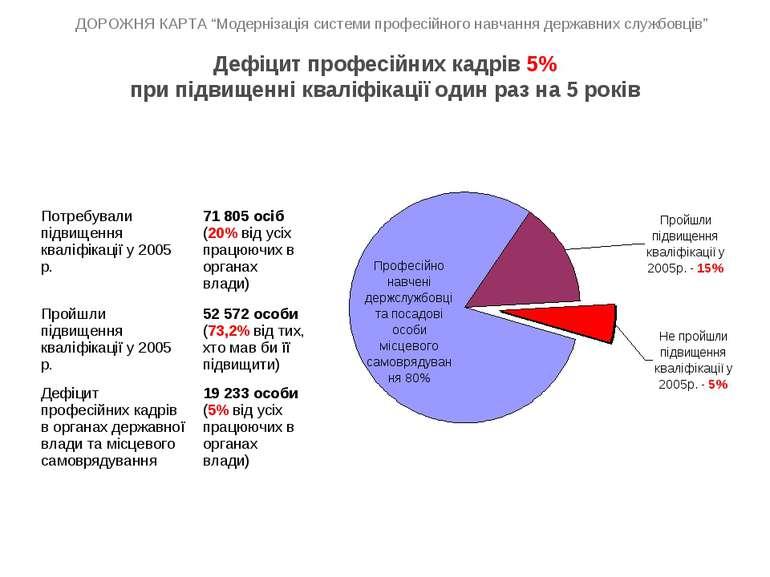 Дефіцит професійних кадрів 5% при підвищенні кваліфікації один раз на 5 років...