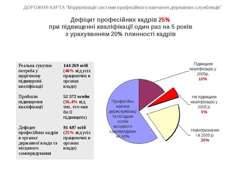 Дефіцит професійних кадрів 25% при підвищенні кваліфікації один раз на 5 рокі...