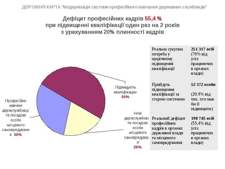Дефіцит професійних кадрів 55,4 % при підвищенні кваліфікації один раз на 2 р...