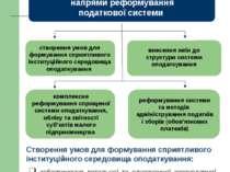 ІV. Напрями реформування податкової системи створення умов для формування спр...