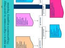 Дорожня карта з підготовки та розгляду проекту Податкового кодексу України 2
