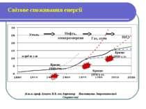 Світове споживання енергії Кризис 2010-х гг. млрд т у.т Кризис 1930-х гг. Кри...