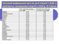Загальні національні цілі по долі енергії з ВДЕ в кінечному споживанні енергі...