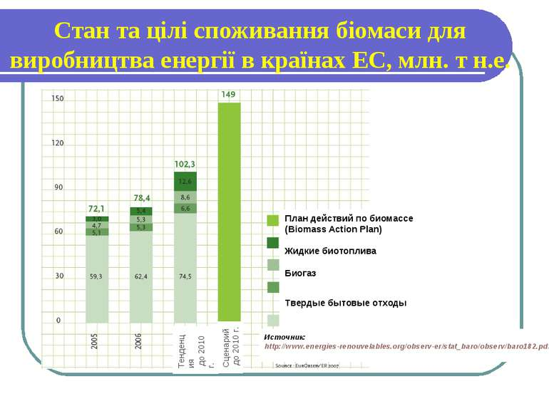 Cтан та цілі споживання біомаси для виробництва енергії в країнах ЕС, млн. т ...