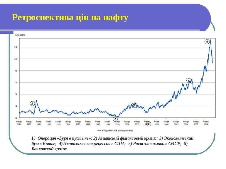 Ретроспектива цін на нафту 1) Операция «Буря в пустыне»; 2) Азиатский финансо...
