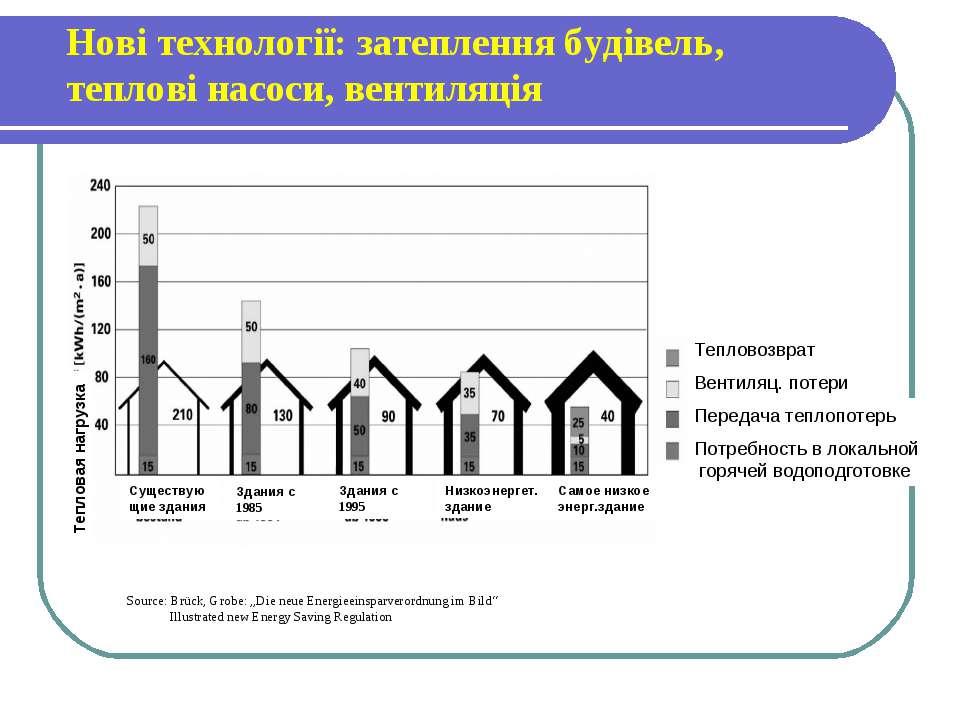 Нові технології: затеплення будівель, теплові насоси, вентиляція Source: Brüc...