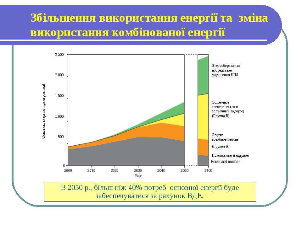 Збільшення використання енергії та зміна використання комбінованої енергії So...