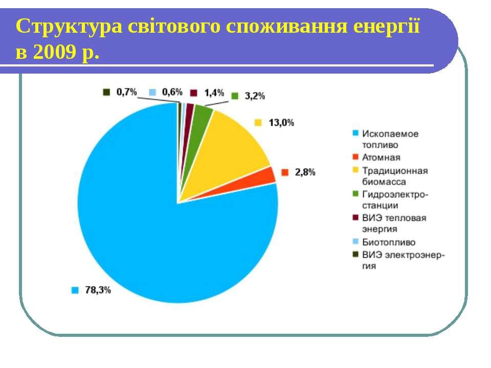 Структура світового споживання енергії в 2009 р.
