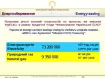 Енергозбереження Energy-saving Показники річної економії енергоносіїв по прое...