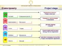 Етапи проекту Project stage 5 Initiation Договір попередньої розробки Project...