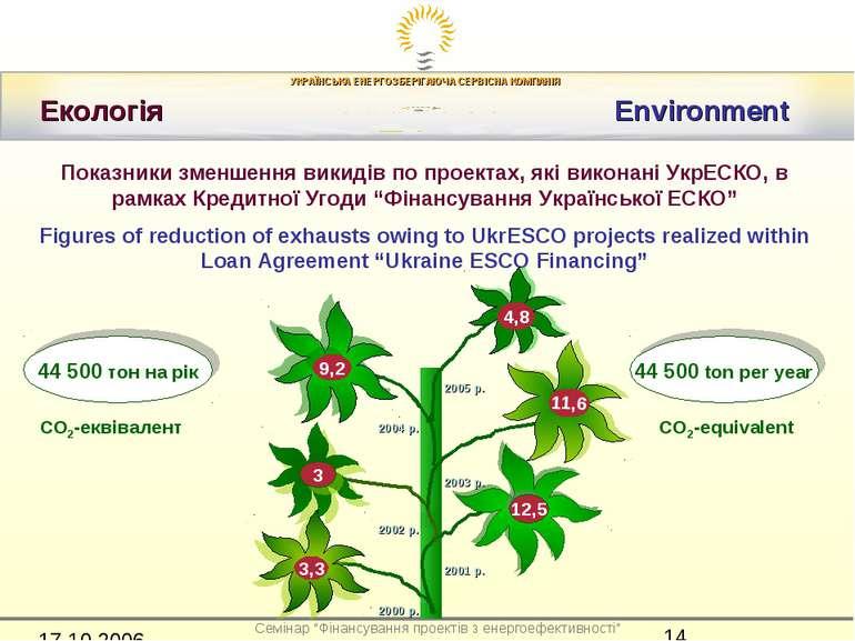 Екологія Environment Показники зменшення викидів по проектах, які виконані Ук...