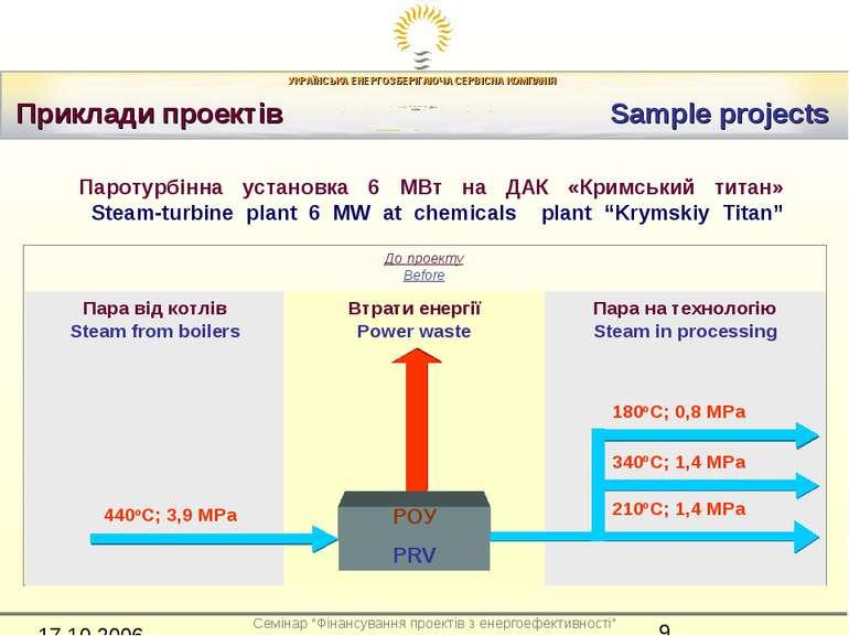 Приклади проектів Sample projects Пара від котлів Steam fr. boilers Втрати ен...